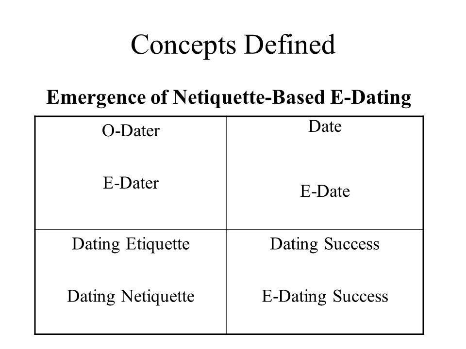 Concepts Defined Emergence of Netiquette-Based E-Dating O-Dater E-Dater Date E-Date Dating Etiquette Dating Netiquette Dating Success E-Dating Success