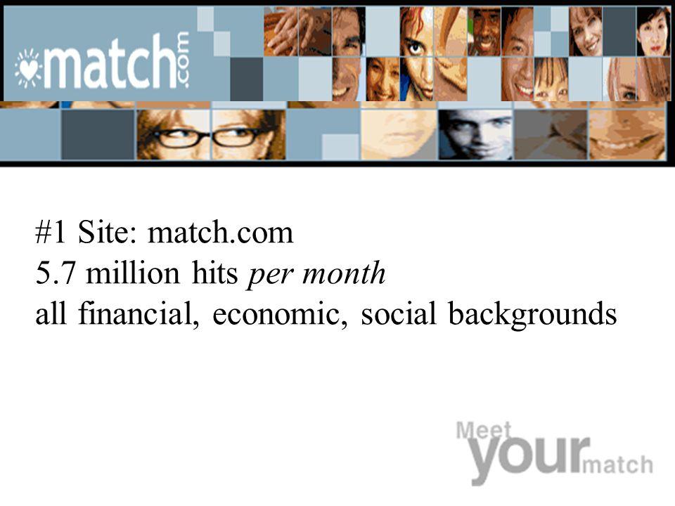 #2 Site: matchmaker.com 3.2 million hits per month