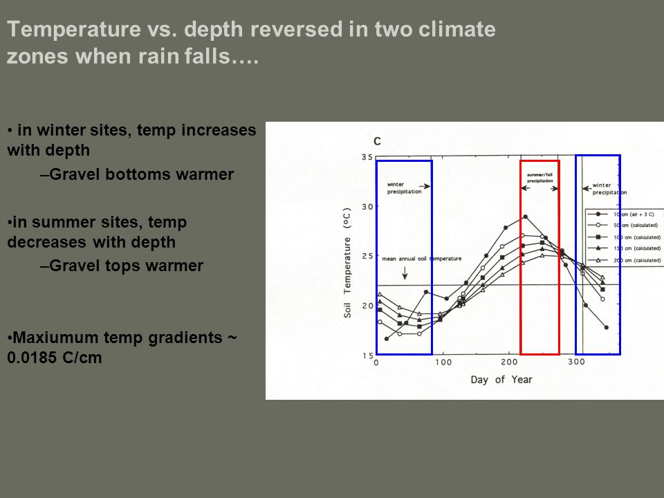 Temperature vs. depth reversed in two climate zones when rain falls…. in winter sites, temp increases with depth –Gravel bottoms warmer in summer site