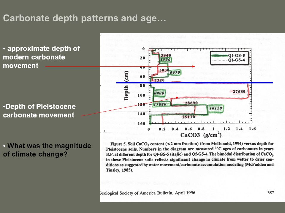 Carbonate depth patterns and age… approximate depth of modern carbonate movement Depth of Pleistocene carbonate movement What was the magnitude of cli