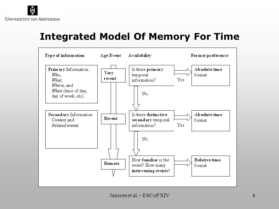 Janssen et al. - ESCoP XIV6 Integrated Model Of Memory For Time