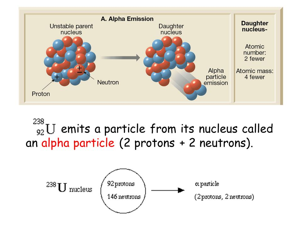 Alpha Particle emits a particle from its nucleus called an alpha particle (2 protons + 2 neutrons).