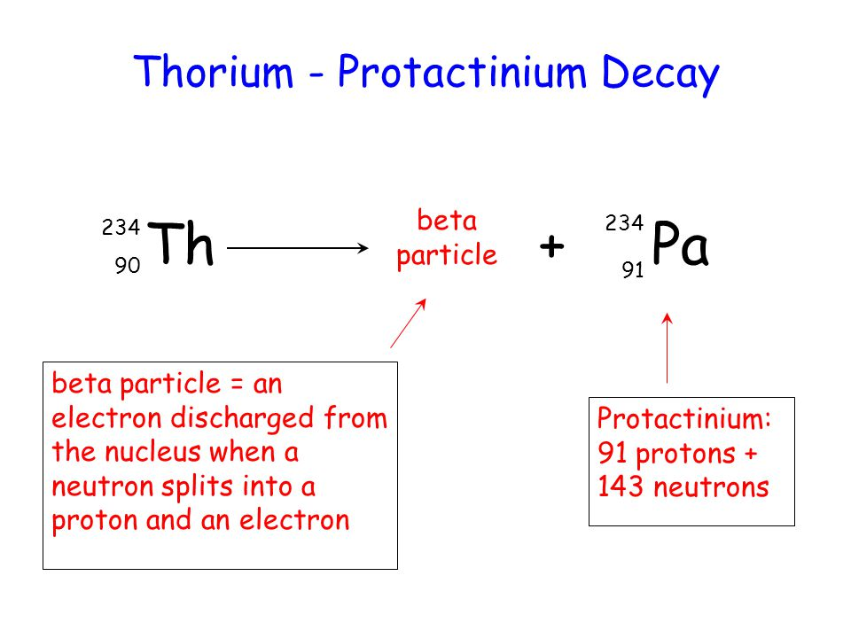 Th + Pa 234 90 234 91 Thorium - Protactinium Decay beta particle beta particle = an electron discharged from the nucleus when a neutron splits into a proton and an electron Protactinium: 91 protons + 143 neutrons