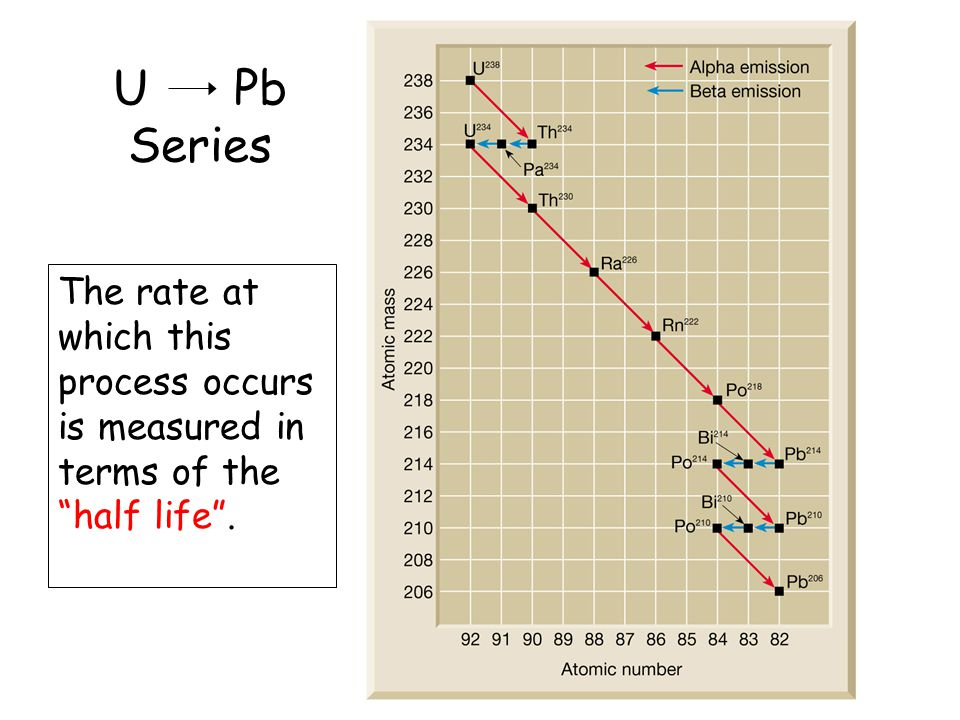 U Pb Series The rate at which this process occurs is measured in terms of the half life.