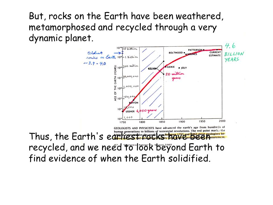 But, rocks on the Earth have been weathered, metamorphosed and recycled through a very dynamic planet.