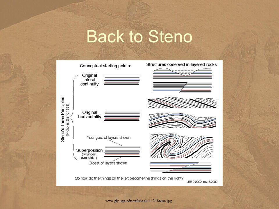 Back to Steno www.gly.uga.edu/railsback/1121Steno.jpg