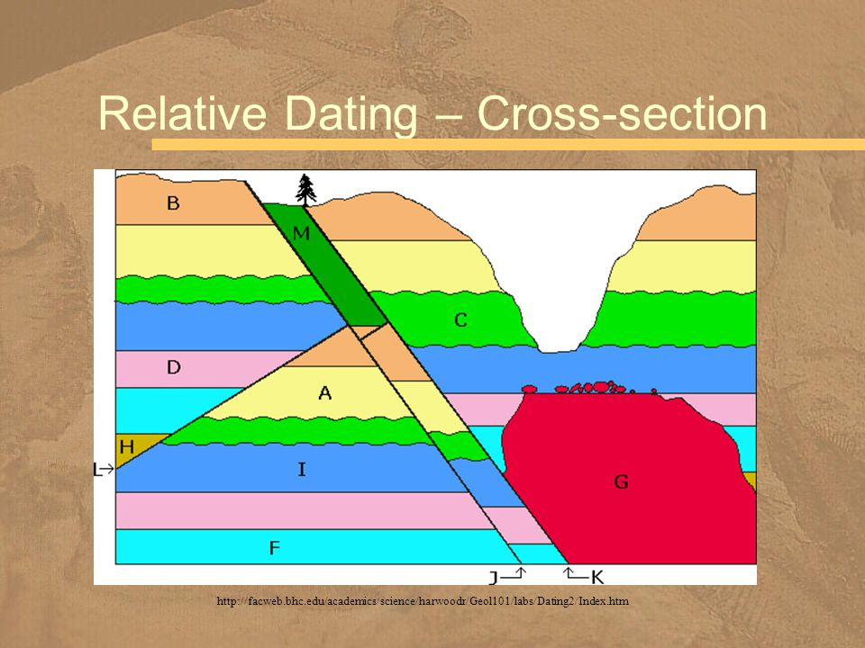 Relative Dating – Cross-section http://facweb.bhc.edu/academics/science/harwoodr/Geol101/labs/Dating2/Index.htm