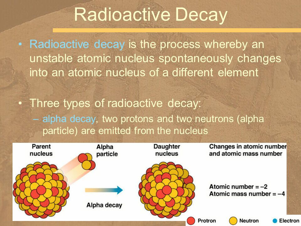 Radioactive decay is the process whereby an unstable atomic nucleus spontaneously changes into an atomic nucleus of a different element Three types of