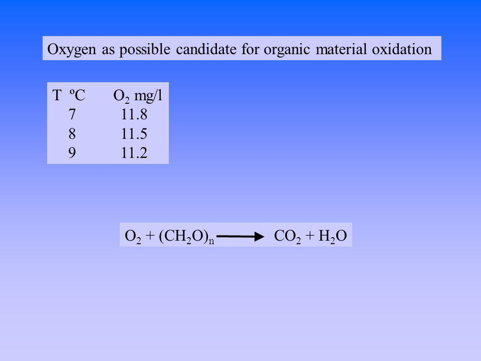 Oxygen as possible candidate for organic material oxidation T ºC O 2 mg/l 7 11.8 8 11.5 9 11.2 O 2 + (CH 2 O) n CO 2 + H 2 O