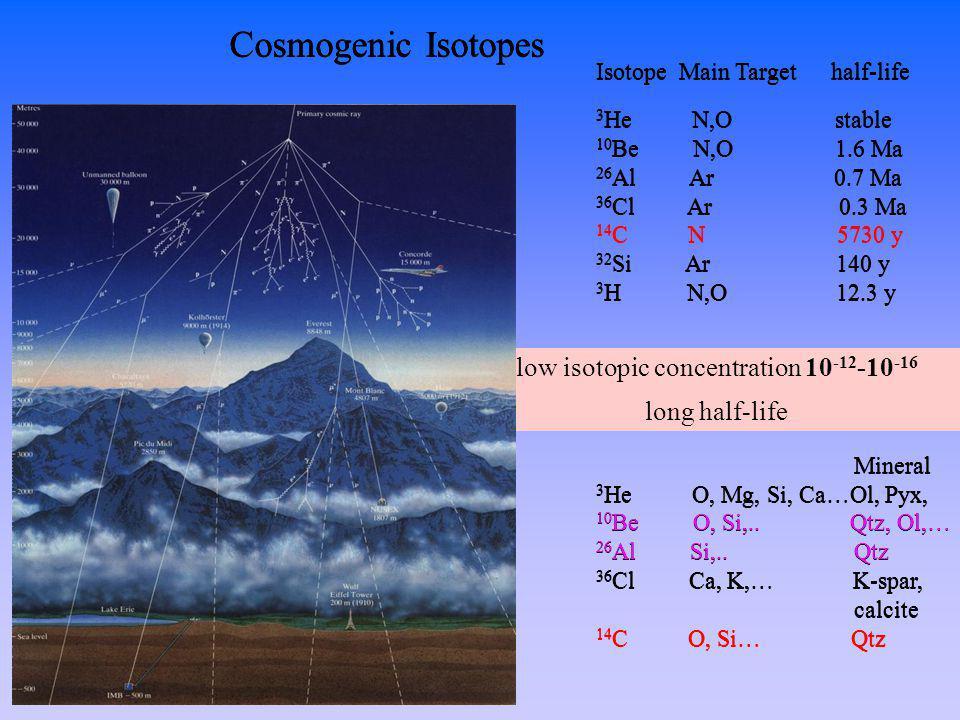 Isotope Main Target half-life 3 He N,O stable 10 Be N,O 1.6 Ma 26 Al Ar 0.7 Ma 36 Cl Ar 0.3 Ma 14 C N 5730 y 32 Si Ar 140 y 3 H N,O 12.3 y Mineral 3 He O, Mg, Si, Ca…Ol, Pyx, 10 Be O, Si,..