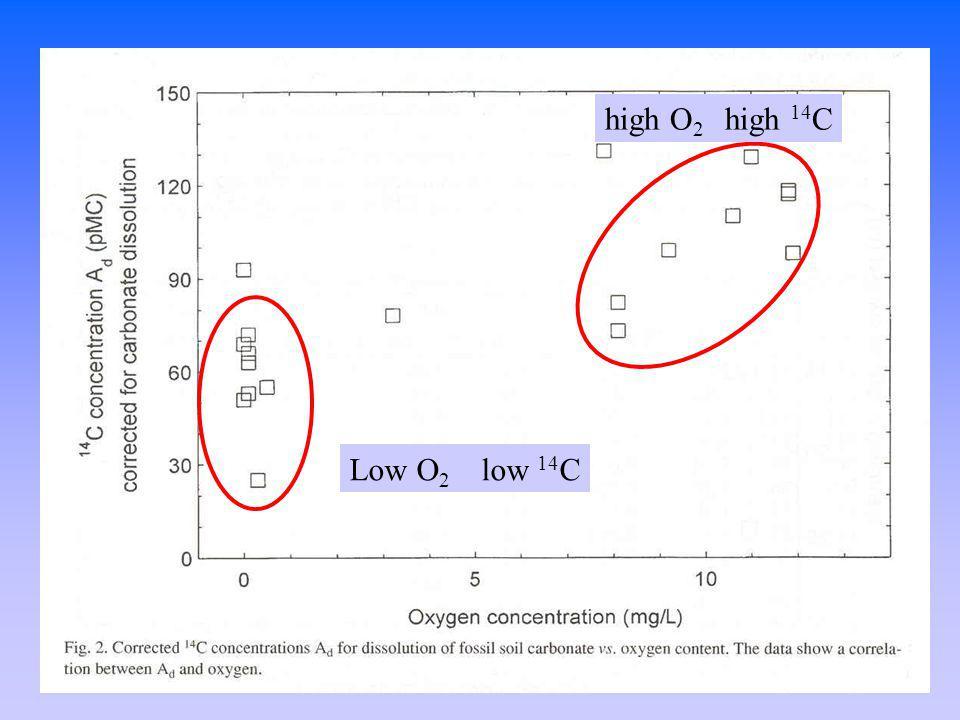 Low O 2 low 14 C high O 2 high 14 C