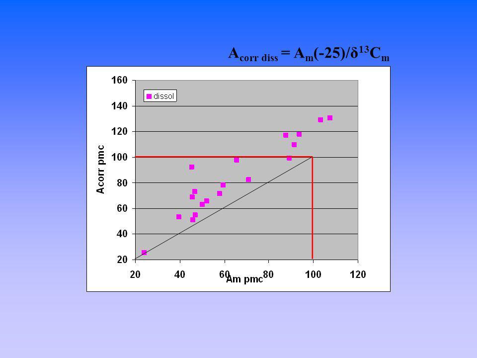A corr diss = A m (-25)/δ 13 C m