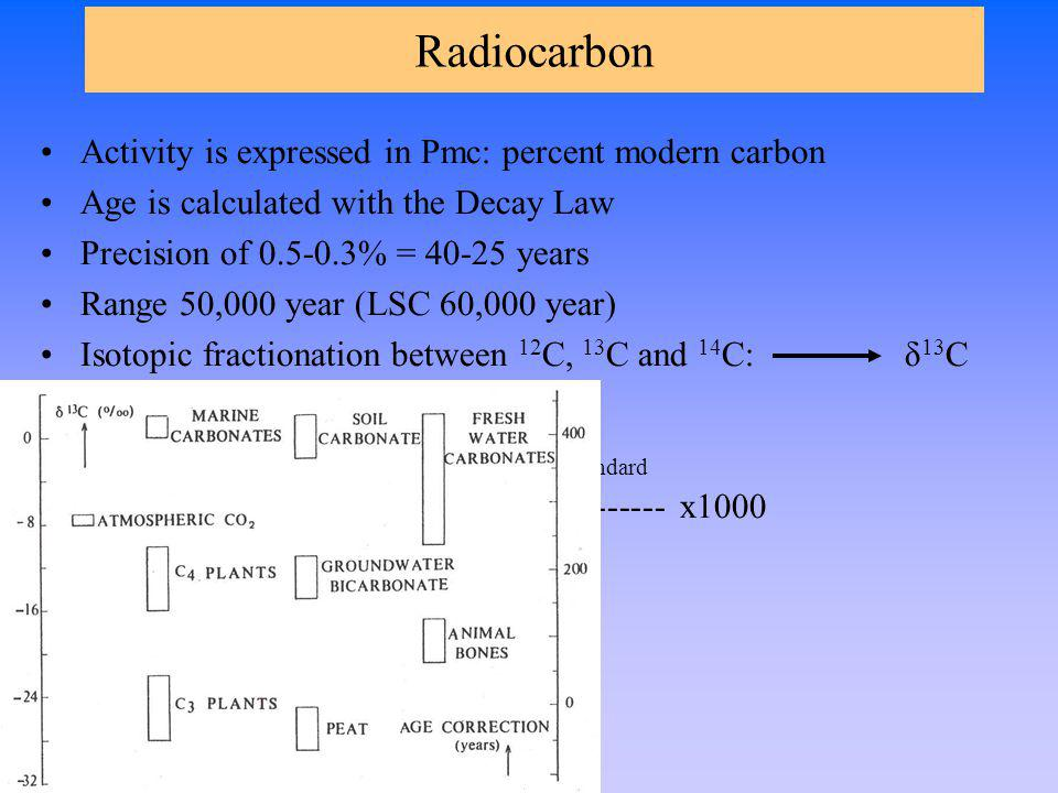 Radiocarbon Activity is expressed in Pmc: percent modern carbon Age is calculated with the Decay Law Precision of 0.5-0.3% = 40-25 years Range 50,000 year (LSC 60,000 year) Isotopic fractionation between 12 C, 13 C and 14 C: δ 13 C ( 13 C/ 12 C) sample -( 13 C/ 12 C) standard δ 13 C = --------------------------------------- x1000 ( 13 C/ 12 C) standard