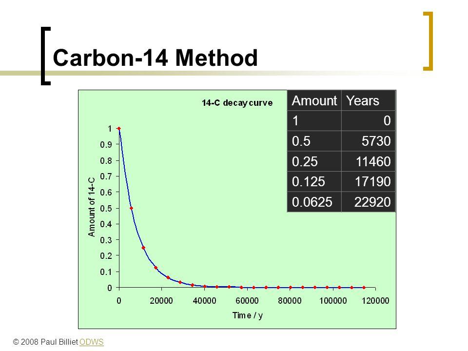 Carbon-14 Method AmountYears 10 0.55730 0.2511460 0.12517190 0.062522920 © 2008 Paul Billiet ODWSODWS