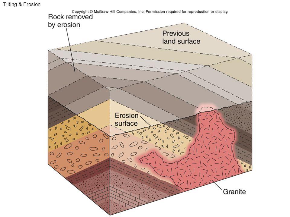 Tilting & Erosion