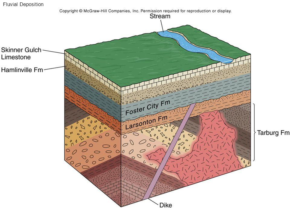 Fluvial Deposition