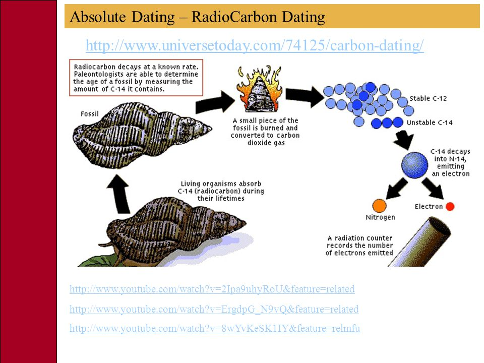 Absolute Dating – RadioCarbon Dating http://www.universetoday.com/74125/carbon-dating/ http://www.youtube.com/watch v=8wYvKeSK1IY&feature=relmfu http://www.youtube.com/watch v=ErgdpG_N9vQ&feature=related http://www.youtube.com/watch v=2Ipa9uhyRoU&feature=related