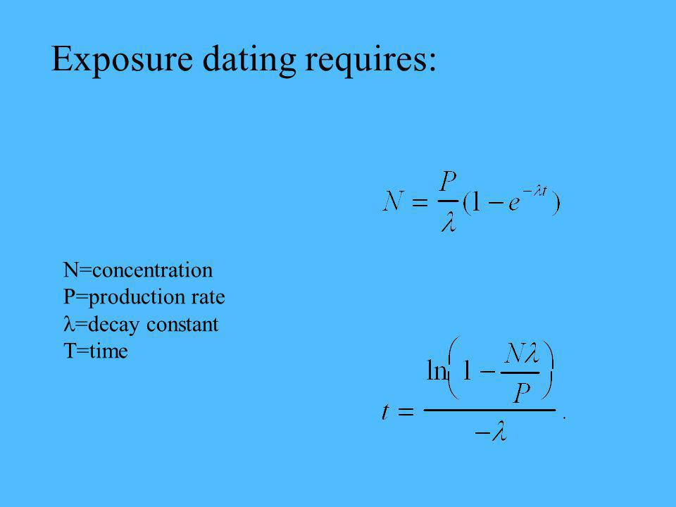 N=concentration P=production rate =decay constant T=time Exposure dating requires: