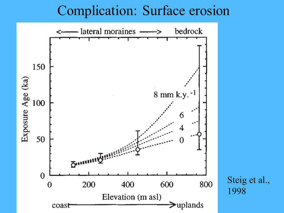 Complication: Surface erosion Steig et al., 1998