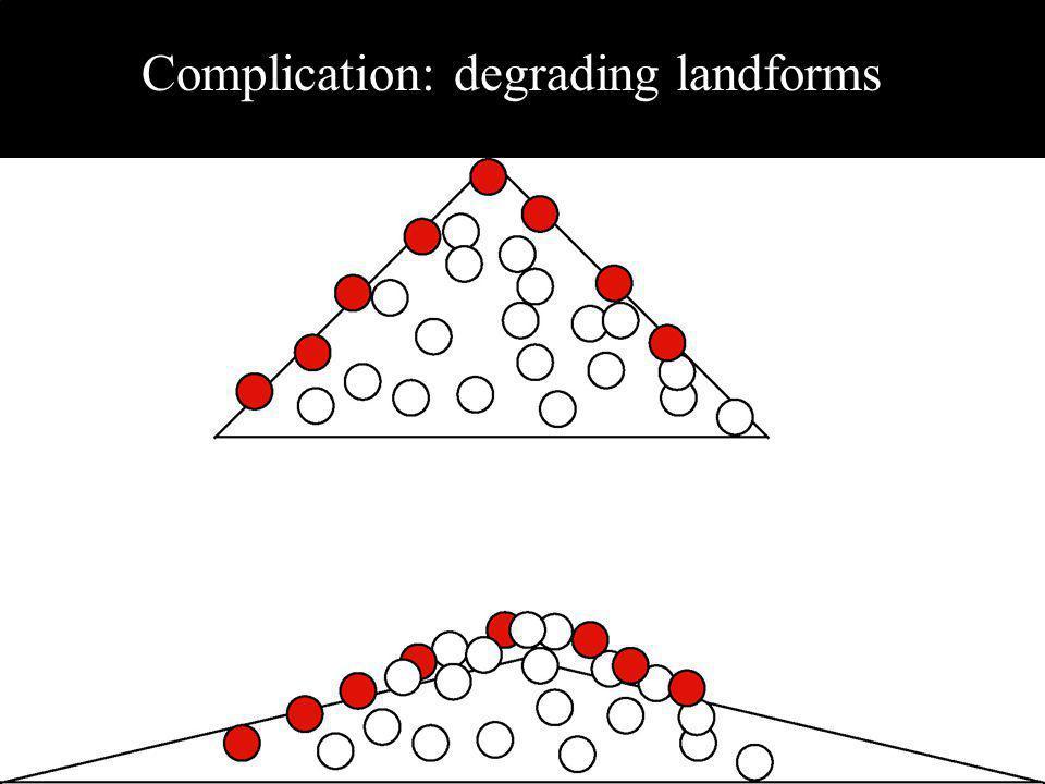 Complication: degrading landforms