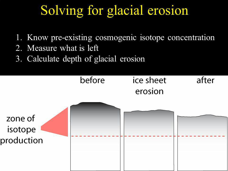 1.Know pre-existing cosmogenic isotope concentration 2.Measure what is left 3.Calculate depth of glacial erosion Solving for glacial erosion