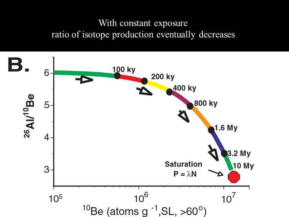 With constant exposure ratio of isotope production eventually decreases