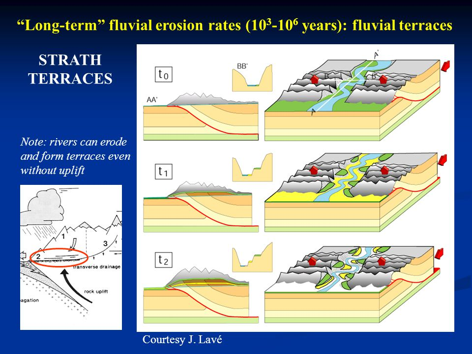 Long-term fluvial erosion rates (10 3 -10 6 years): fluvial terraces Courtesy J. Lavé STRATH TERRACES Note: rivers can erode and form terraces even wi