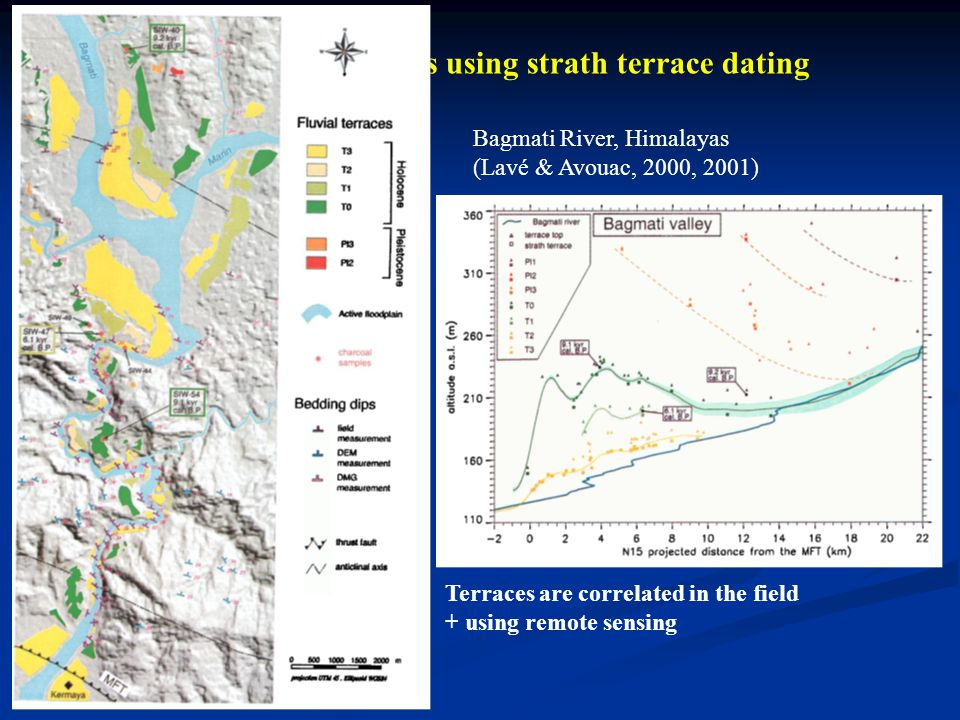 Fluvial incision rates using strath terrace dating Terraces are correlated in the field + using remote sensing Bagmati River, Himalayas (Lavé & Avouac, 2000, 2001)