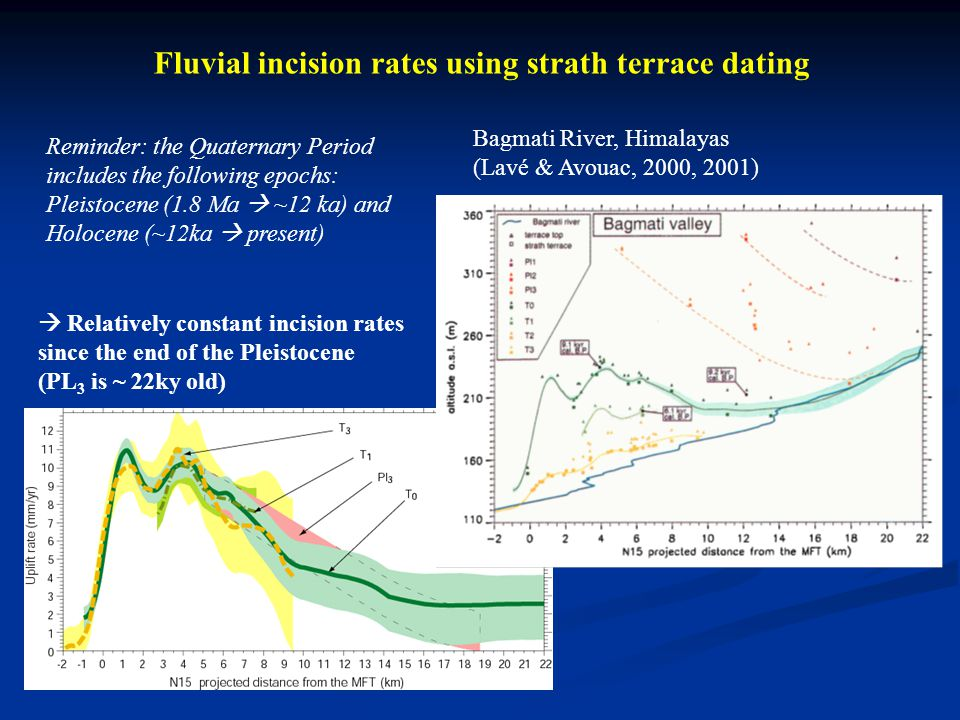 Fluvial incision rates using strath terrace dating Bagmati River, Himalayas (Lavé & Avouac, 2000, 2001) Relatively constant incision rates since the end of the Pleistocene (PL 3 is ~ 22ky old) Reminder: the Quaternary Period includes the following epochs: Pleistocene (1.8 Ma ~12 ka) and Holocene (~12ka present)