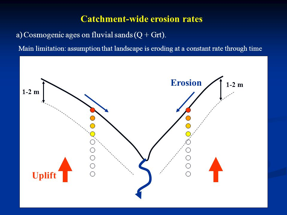 Catchment-wide erosion rates Main limitation: assumption that landscape is eroding at a constant rate through time Uplift Erosion 1-2 m a) Cosmogenic
