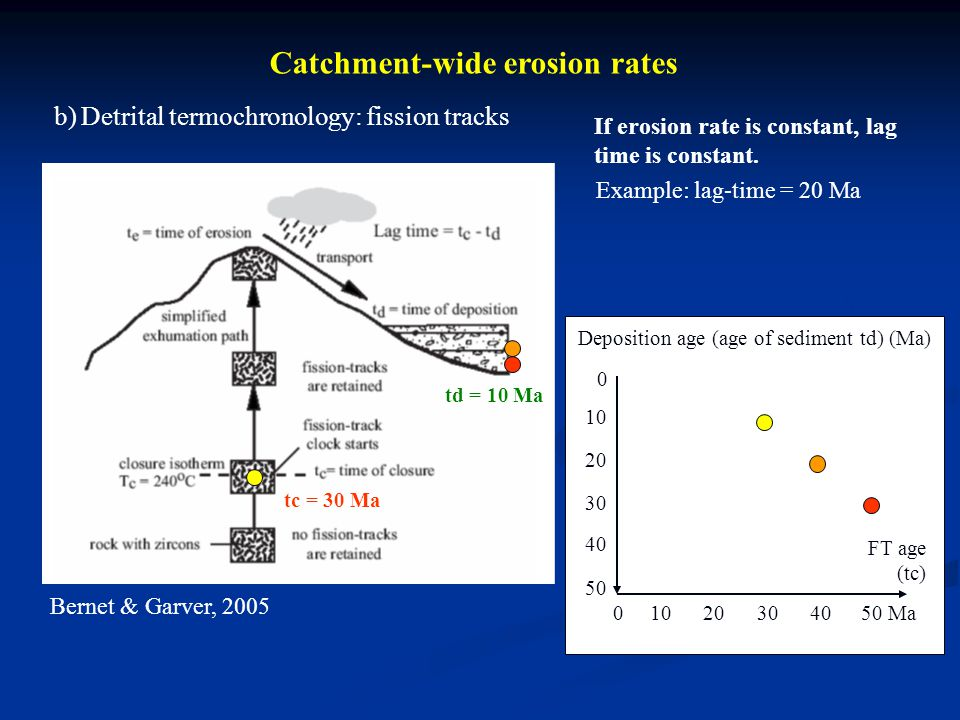Catchment-wide erosion rates b) Detrital termochronology: fission tracks Bernet & Garver, 2005 If erosion rate is constant, lag time is constant. Exam