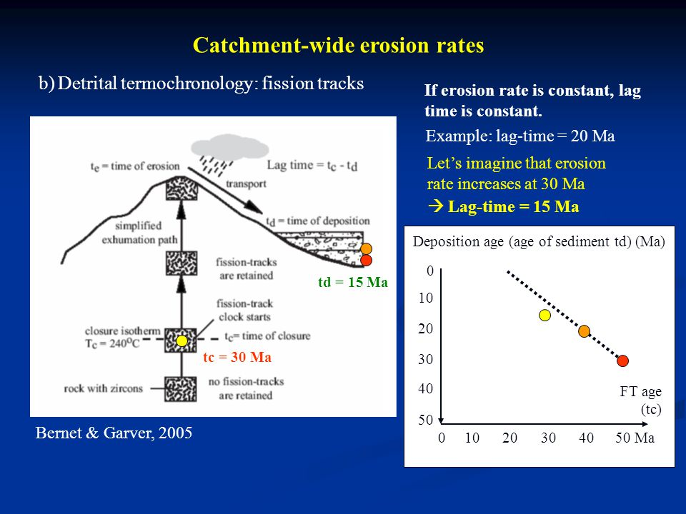 Catchment-wide erosion rates b) Detrital termochronology: fission tracks Bernet & Garver, 2005 If erosion rate is constant, lag time is constant.