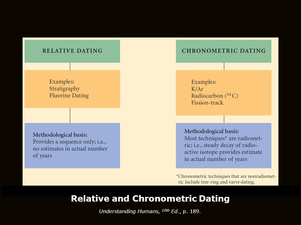 Relative and Chronometric Dating Understanding Humans, 10th Ed., p. 189.