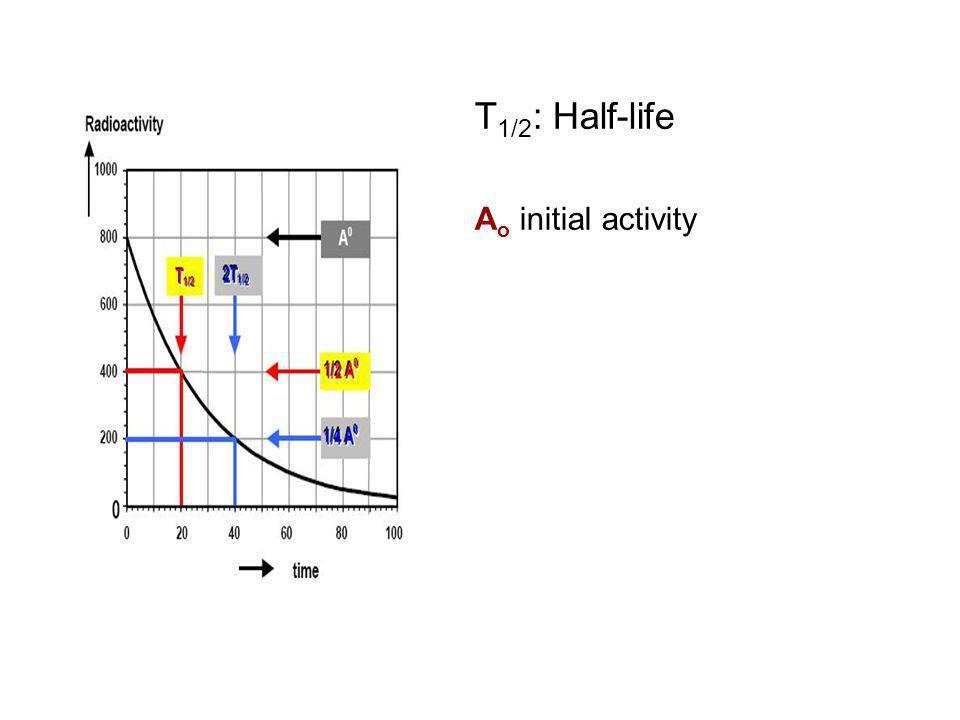 T 1/2 : Half-life A o initial activity