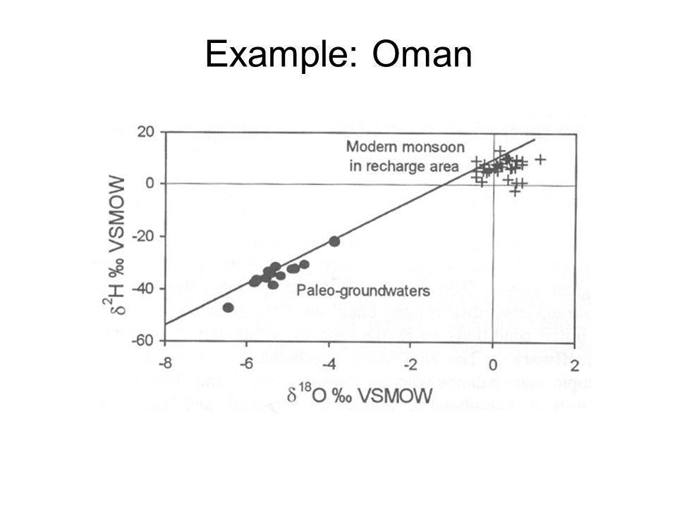 Example: Oman