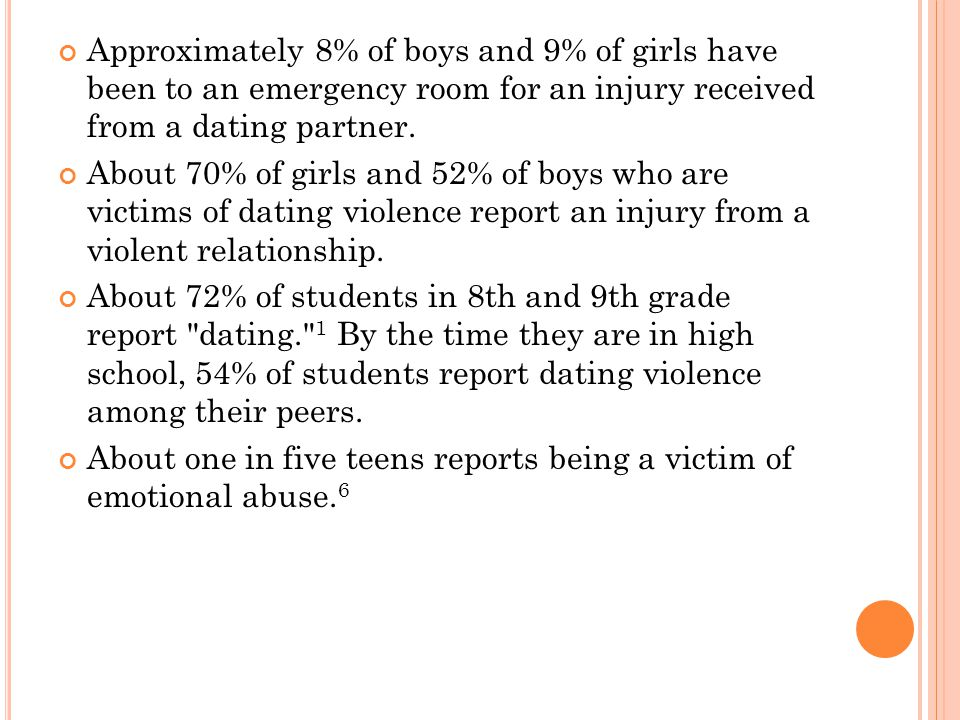 Approximately 8% of boys and 9% of girls have been to an emergency room for an injury received from a dating partner. About 70% of girls and 52% of bo