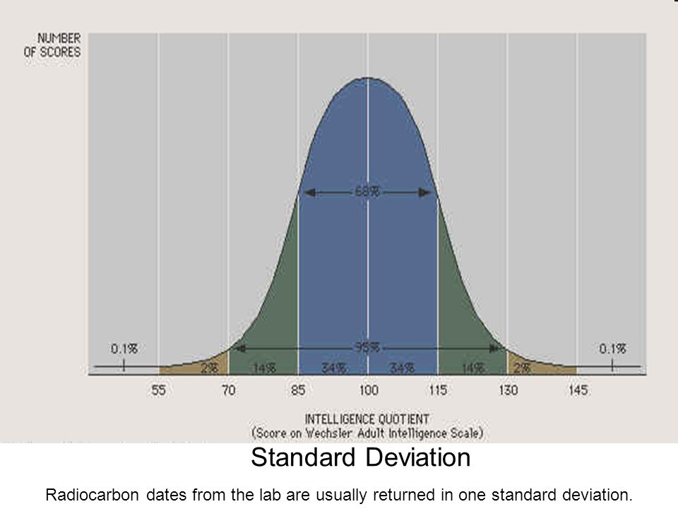 Standard Deviation Radiocarbon dates from the lab are usually returned in one standard deviation.