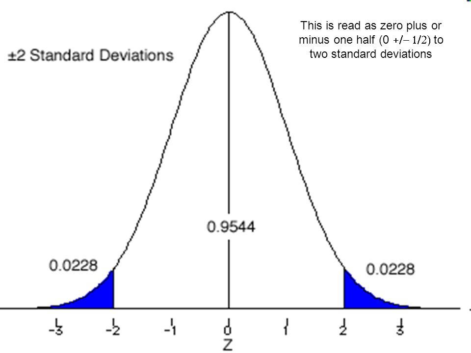 Carbon 14 This is read as zero plus or minus one half (0 to two standard deviations