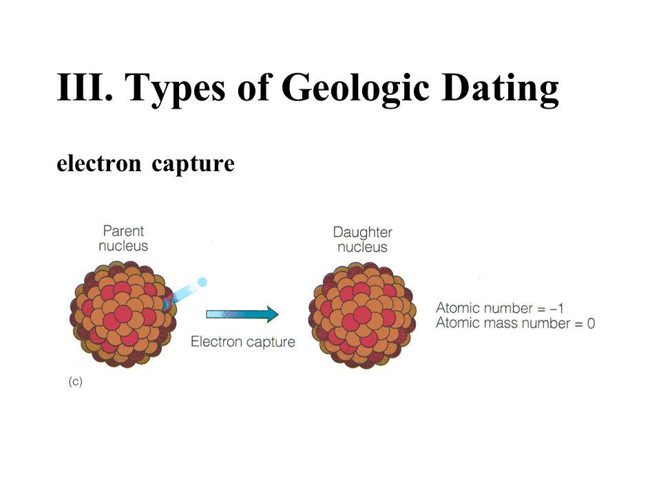III. Types of Geologic Dating electron capture