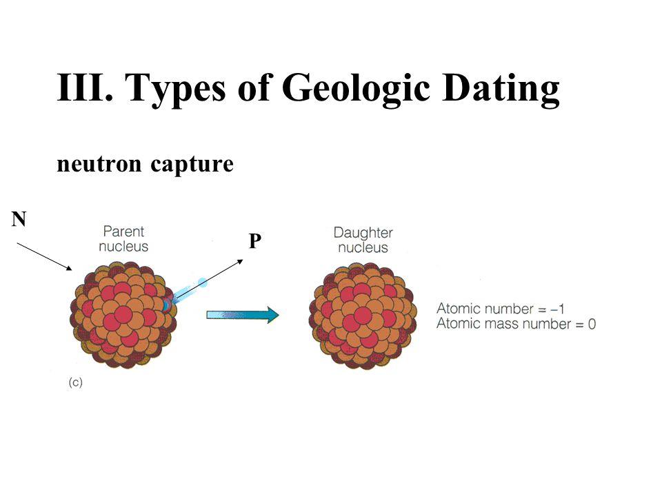 III. Types of Geologic Dating neutron capture N P