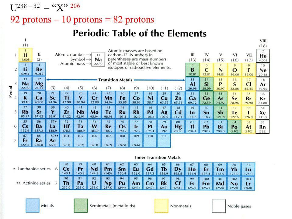 U 238 – 32 = X 206 92 protons – 10 protons = 82 protons