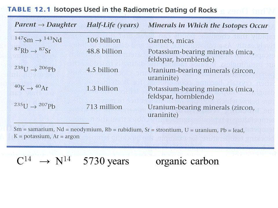 C 14 N 14 5730 yearsorganic carbon