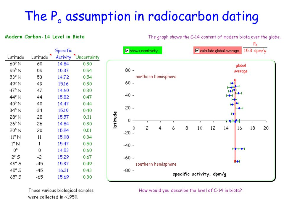 The P o assumption in radiocarbon dating