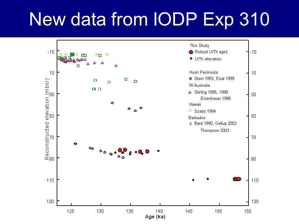 New data from IODP Exp 310