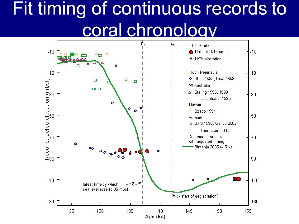 Fit timing of continuous records to coral chronology