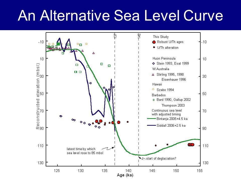 An Alternative Sea Level Curve
