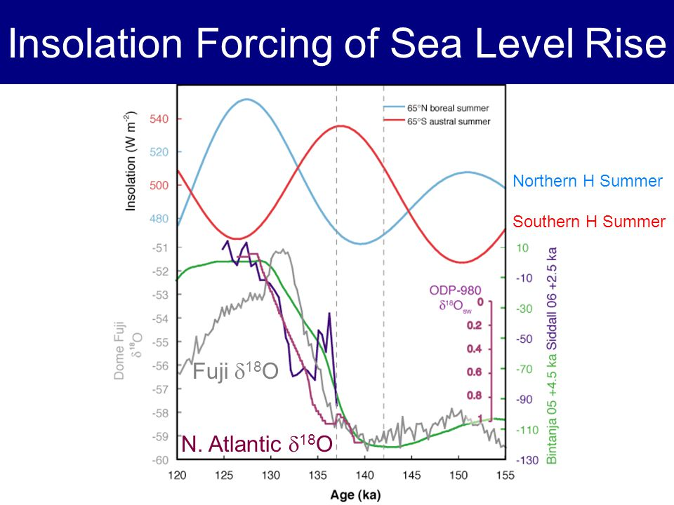 Insolation Forcing of Sea Level Rise Fuji 18 O N. Atlantic 18 O Northern H Summer Southern H Summer