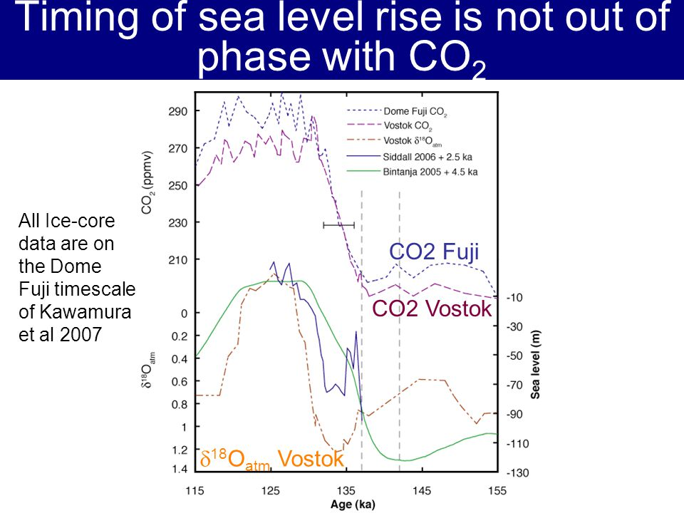 Timing of sea level rise is not out of phase with CO 2 CO2 Fuji CO2 Vostok 18 O atm Vostok All Ice-core data are on the Dome Fuji timescale of Kawamur