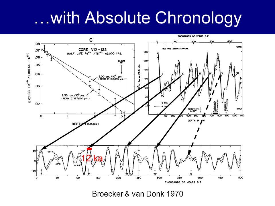 …with Absolute Chronology Broecker & van Donk 1970 12 ka