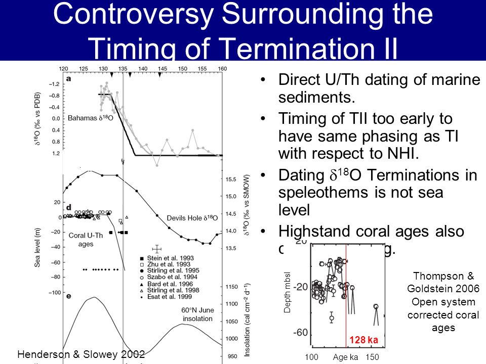 Controversy Surrounding the Timing of Termination II Direct U/Th dating of marine sediments.